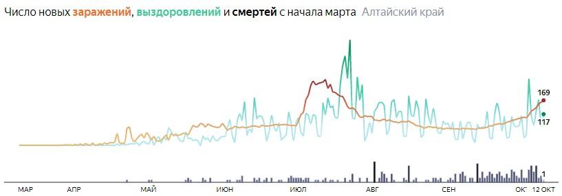Число новых смертей от коронавируса COVID-19 по дням в Алтайском крае на 12 октября 2020 года