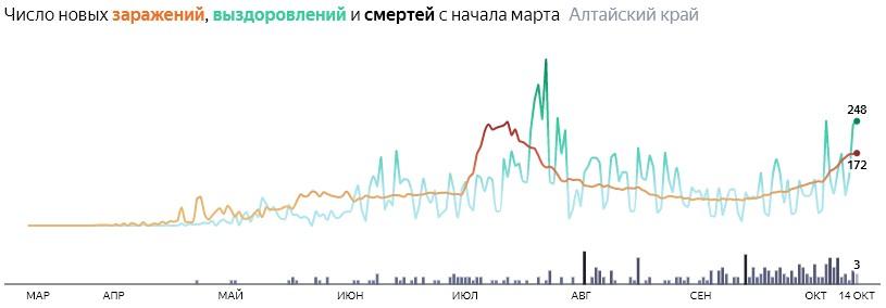 Число новых смертей от коронавируса COVID-19 по дням в Алтайском крае на 14 октября 2020 года