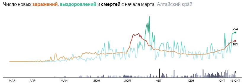 Число новых смертей от коронавируса COVID-19 по дням в Алтайском крае на 16 октября 2020 года