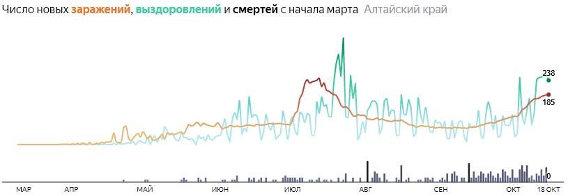 Число новых смертей от коронавируса COVID-19 по дням в Алтайском крае на 18 октября 2020 года