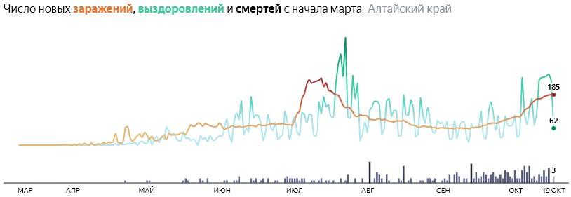Число новых смертей от коронавируса COVID-19 по дням в Алтайском крае на 19 октября 2020 года