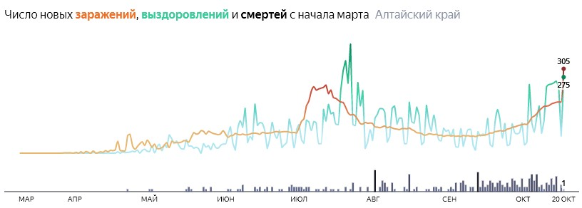 Число новых смертей от коронавируса COVID-19 по дням в Алтайском крае на 20 октября 2020 года