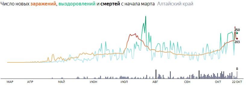 Число новых смертей от коронавируса COVID-19 по дням в Алтайском крае на 22 октября 2020 года