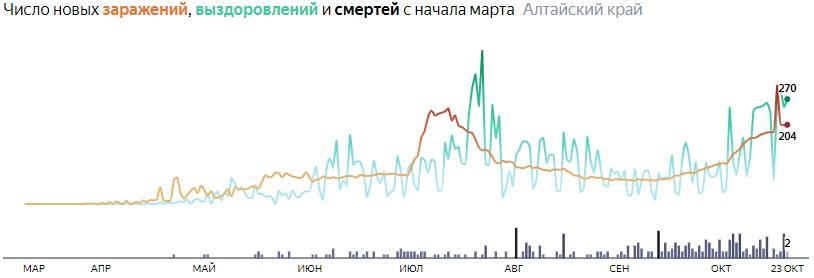 Число новых смертей от коронавируса COVID-19 по дням в Алтайском крае на 23 октября 2020 года