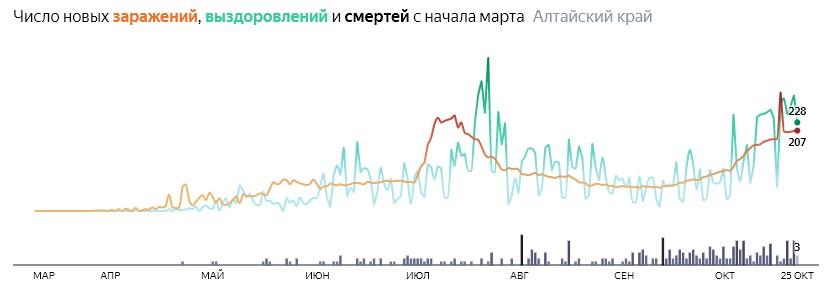 Число новых смертей от коронавируса COVID-19 по дням в Алтайском крае на 25 октября 2020 года