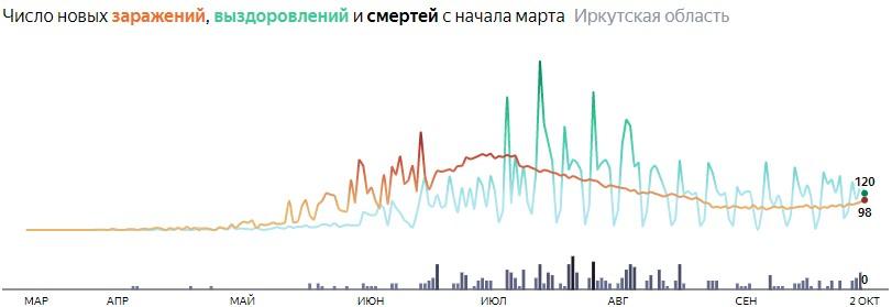 Ситуация с распространением КОВИД-вируса в Иркутской области по дням статистика в динамике на 2 октября 2020 года
