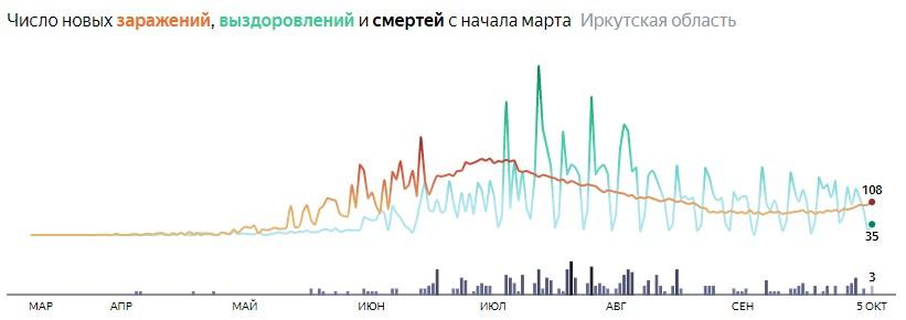 Ситуация с распространением КОВИД-вируса в Иркутской области по дням статистика в динамике на 5 октября 2020 года