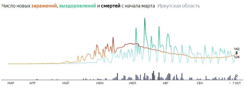 Ситуация с распространением КОВИД-вируса в Иркутской области по дням статистика в динамике на 7 октября 2020 года