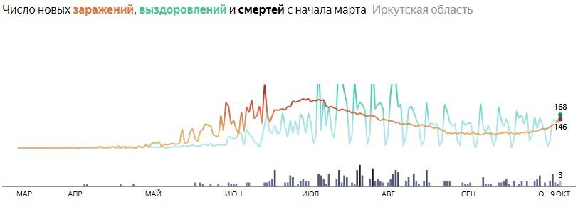 Ситуация с распространением КОВИД-вируса в Иркутской области по дням статистика в динамике на 9 октября 2020 года