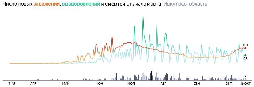 Ситуация с распространением КОВИД-вируса в Иркутской области по дням статистика в динамике на 19 октября 2020 года