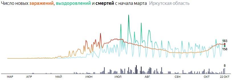 Ситуация с распространением КОВИД-вируса в Иркутской области по дням статистика в динамике на 22 октября 2020 года