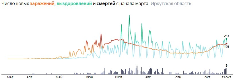 Ситуация с распространением КОВИД-вируса в Иркутской области по дням статистика в динамике на 23 октября 2020 года