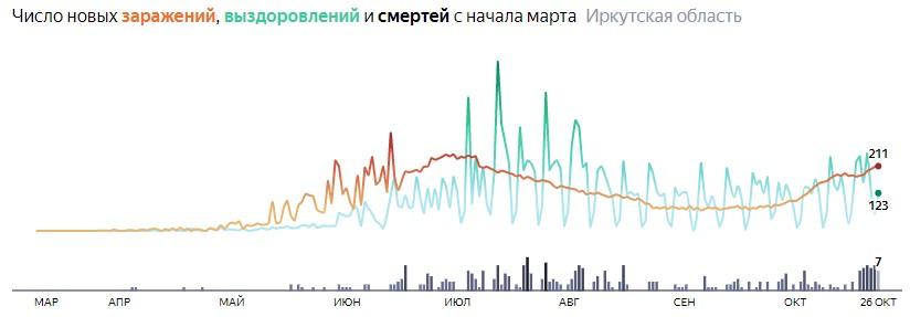 Ситуация с распространением КОВИД-вируса в Иркутской области по дням статистика в динамике на 26 октября 2020 года