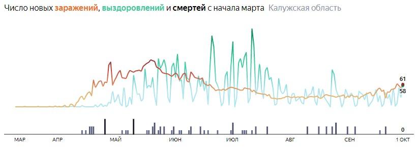 Ситуация с распространением КОВИД-вируса в Калужской области по дням статистика в динамике на 1 октября 2020 года