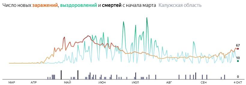 Ситуация с распространением КОВИД-вируса в Калужской области по дням статистика в динамике на 4 октября 2020 года