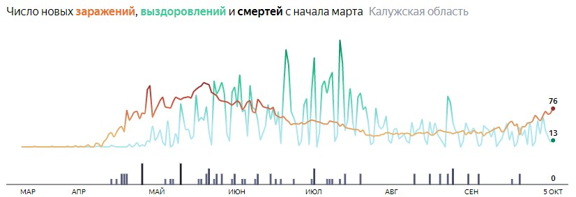 Ситуация с распространением КОВИД-вируса в Калужской области по дням статистика в динамике на 5 октября 2020 года