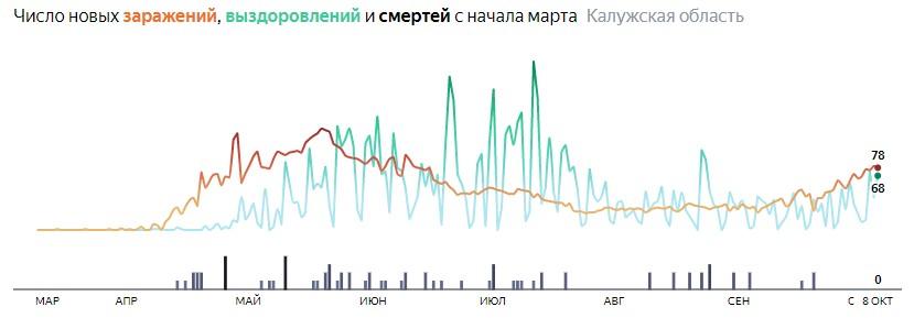 Ситуация с распространением КОВИД-вируса в Калужской области по дням статистика в динамике на 8 октября 2020 года