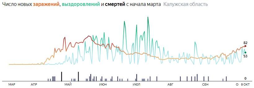Коронавирус в Калужской области 9 октября 2020: сколько заболевших на сегодня и последние новости