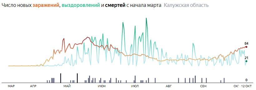 Ситуация с распространением КОВИД-вируса в Калужской области по дням статистика в динамике на 12 октября 2020 года