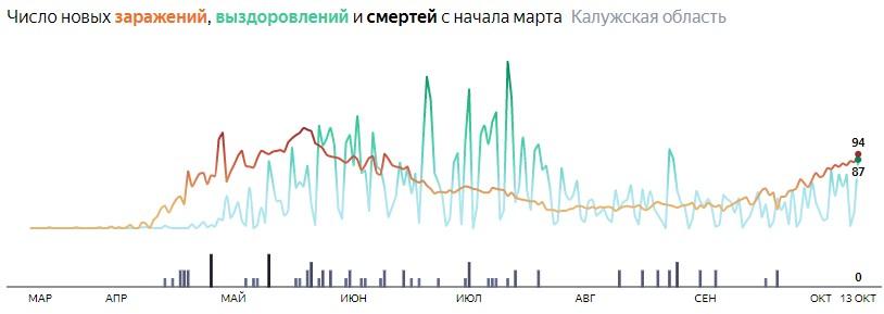 Ситуация с распространением КОВИД-вируса в Калужской области по дням статистика в динамике на 13 октября 2020 года