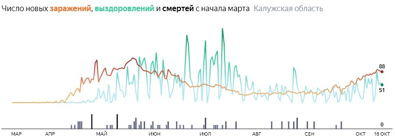 Ситуация с распространением КОВИД-вируса в Калужской области по дням статистика в динамике на 16 октября 2020 года
