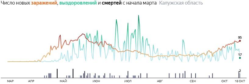 Ситуация с распространением КОВИД-вируса в Калужской области по дням статистика в динамике на 18 октября 2020 года