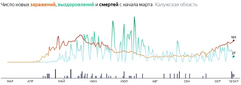 Ситуация с распространением КОВИД-вируса в Калужской области по дням статистика в динамике на 19 октября 2020 года