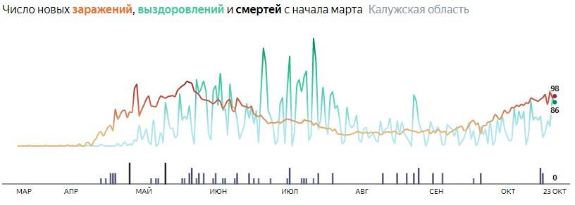 Ситуация с распространением КОВИД-вируса в Калужской области по дням статистика в динамике на 23 октября 2020 года