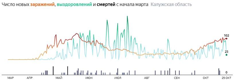 Ситуация с распространением КОВИД-вируса в Калужской области по дням статистика в динамике на 25 октября 2020 года