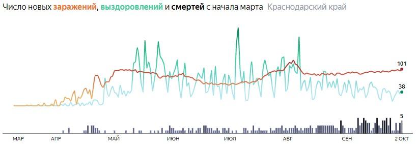 Ситуация с распространением КОВИД-вируса в Краснодарском крае по дням статистика в динамике на 2 октября 2020 года
