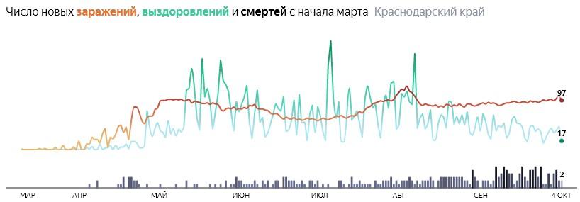 Ситуация с распространением КОВИД-вируса в Краснодарском крае по дням статистика в динамике на 4 октября 2020 года