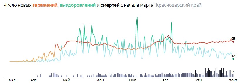 Ситуация с распространением КОВИД-вируса в Краснодарском крае по дням статистика в динамике на 5 октября 2020 года