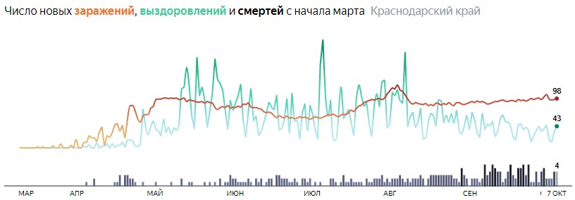 Ситуация с распространением КОВИД-вируса в Краснодарском крае по дням статистика в динамике на 7 октября 2020 года