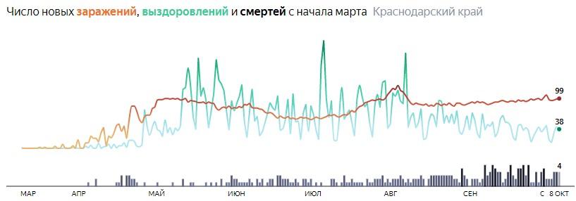 Ситуация с распространением КОВИД-вируса в Краснодарском крае по дням статистика в динамике на 8 октября 2020 года