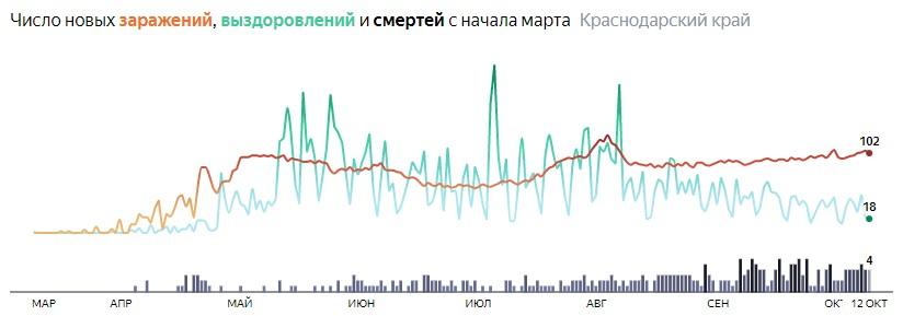Ситуация с распространением КОВИД-вируса в Краснодарском крае по дням статистика в динамике на 12 октября 2020 года