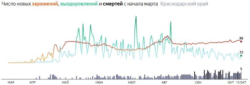 Ситуация с распространением КОВИД-вируса в Краснодарском крае по дням статистика в динамике на 13 октября 2020 года