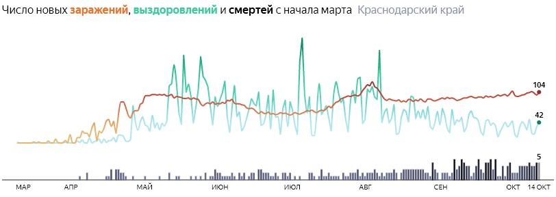 Ситуация с распространением КОВИД-вируса в Краснодарском крае по дням статистика в динамике на 14 октября 2020 года