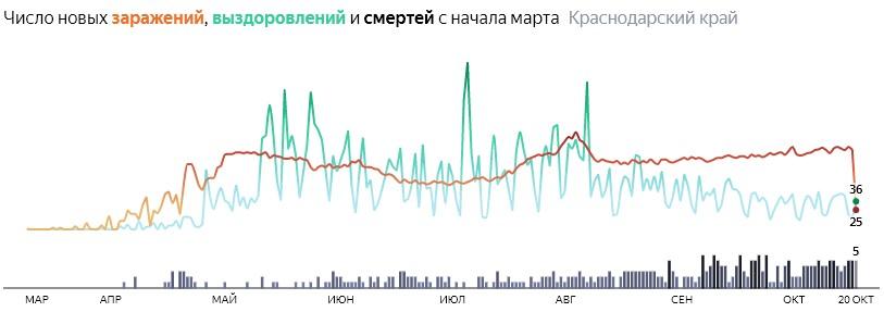 Ситуация с распространением КОВИД-вируса в Краснодарском крае по дням статистика в динамике на 20 октября 2020 года