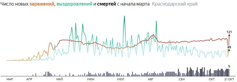 Ситуация с распространением КОВИД-вируса в Краснодарском крае по дням статистика в динамике на 21 октября 2020 года