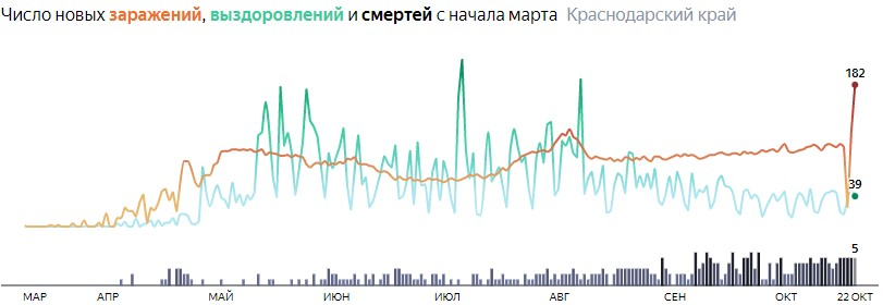 Ситуация с распространением КОВИД-вируса в Краснодарском крае по дням статистика в динамике на 22 октября 2020 года