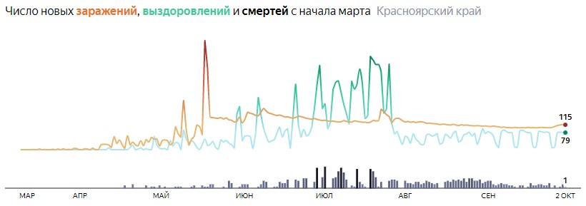 Ситуация с распространением КОВИД-вируса в Красноярском крае по дням статистика в динамике на 2 октября 2020 года