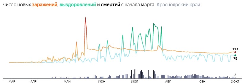 Ситуация с распространением КОВИД-вируса в Красноярском крае по дням статистика в динамике на 3 октября 2020 года