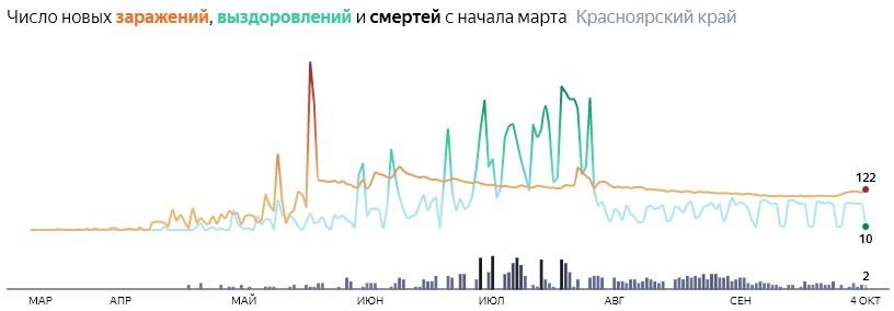 Ситуация с распространением КОВИД-вируса в Красноярском крае по дням статистика в динамике на 4 октября 2020 года