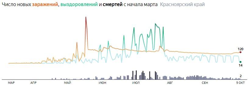 Ситуация с распространением КОВИД-вируса в Красноярском крае по дням статистика в динамике на 5 октября 2020 года