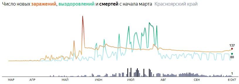 Ситуация с распространением КОВИД-вируса в Красноярском крае по дням статистика в динамике на 6 октября 2020 года