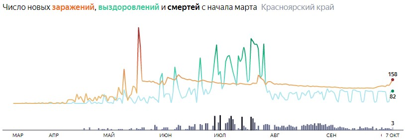 Ситуация с распространением КОВИД-вируса в Красноярском крае по дням статистика в динамике на 7 октября 2020 года