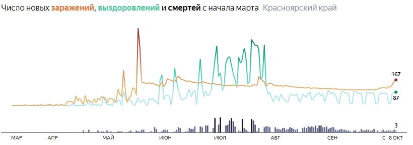 Ситуация с распространением КОВИД-вируса в Красноярском крае по дням статистика в динамике на 8 октября 2020 года
