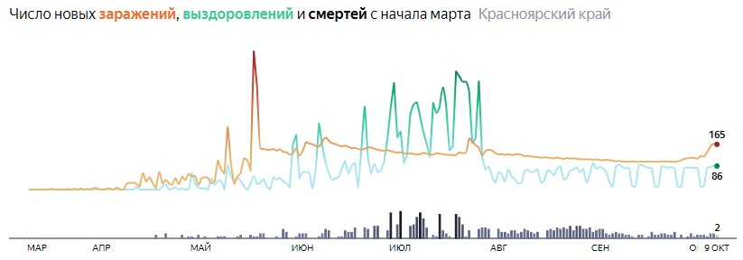 Ситуация с распространением КОВИД-вируса в Красноярском крае по дням статистика в динамике на 9 октября 2020 года