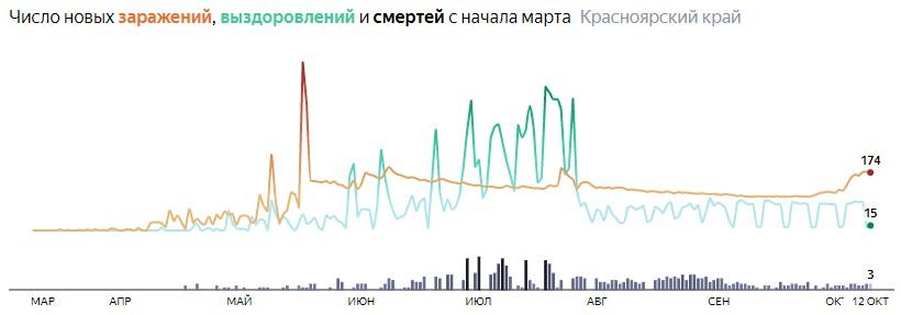 Ситуация с распространением КОВИД-вируса в Красноярском крае по дням статистика в динамике на 12 октября 2020 года