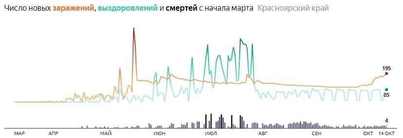Ситуация с распространением КОВИД-вируса в Красноярском крае по дням статистика в динамике на 14 октября 2020 года